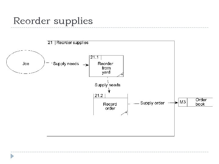 Reorder supplies