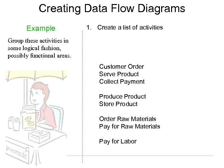 Creating Data Flow Diagrams Example 1. Create a list of activities Group these activities