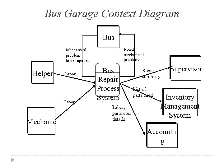 Bus Garage Context Diagram Bus Fixed mechanical problems Mechanical problem to be repaired Helper