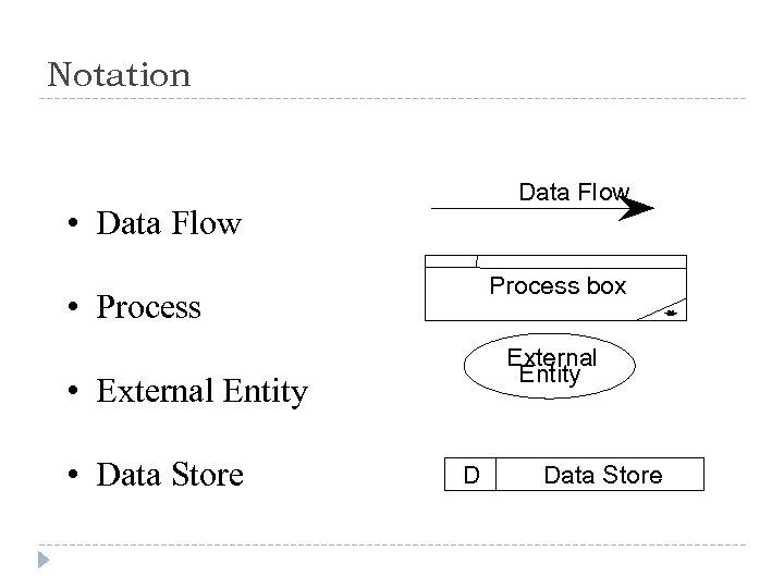 Notation Data Flow • Data Flow Process box • Process External Entity • External