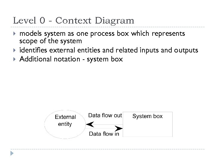 Level 0 - Context Diagram models system as one process box which represents scope