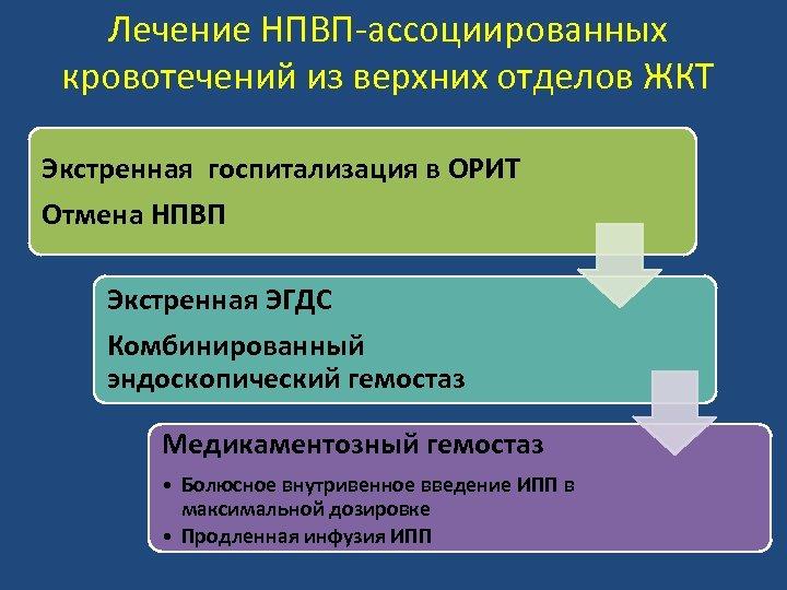 Лечение НПВП-ассоциированных кровотечений из верхних отделов ЖКТ Экстренная госпитализация в ОРИТ Отмена НПВП Экстренная
