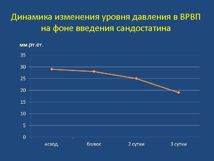 Динамика изменения уровня давления в ВРВП на фоне введения сандостатина мм. рт. ст.