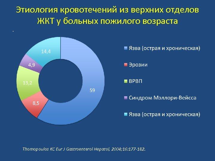 Этиология кровотечений из верхних отделов ЖКТ у больных пожилого возраста. Thomopoulos KC Eur J