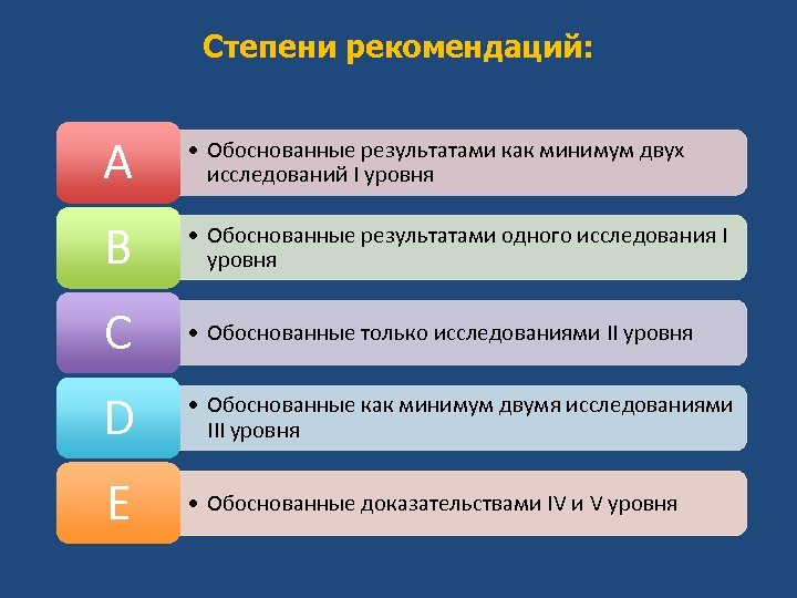 Степени рекомендаций: А • Обоснованные результатами как минимум двух исследований I уровня В •