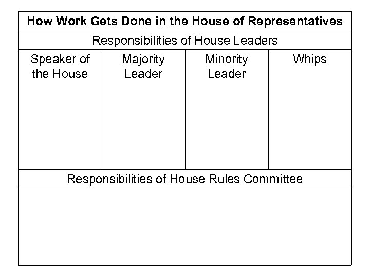 How Work Gets Done in the House of Representatives Responsibilities of House Leaders Speaker
