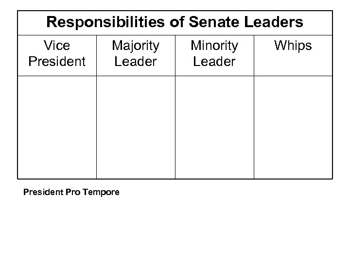 Responsibilities of Senate Leaders Vice President Majority Leader President Pro Tempore Minority Leader Whips