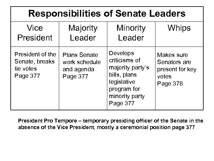 Responsibilities of Senate Leaders Vice President Majority Leader President of the Senate, breaks tie