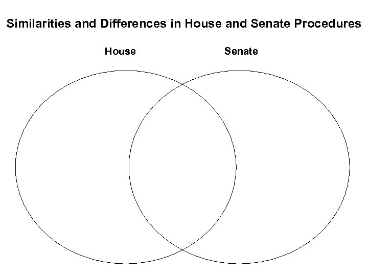 Similarities and Differences in House and Senate Procedures House Senate