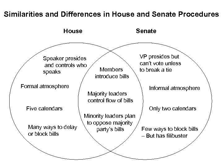 Similarities and Differences in House and Senate Procedures House Senate Speaker presides and controls