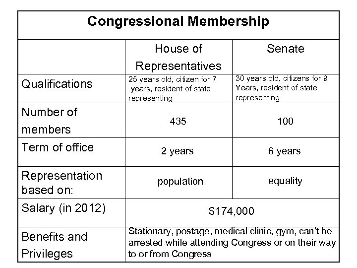 Congressional Membership House of Representatives Qualifications Number of members Term of office Representation based