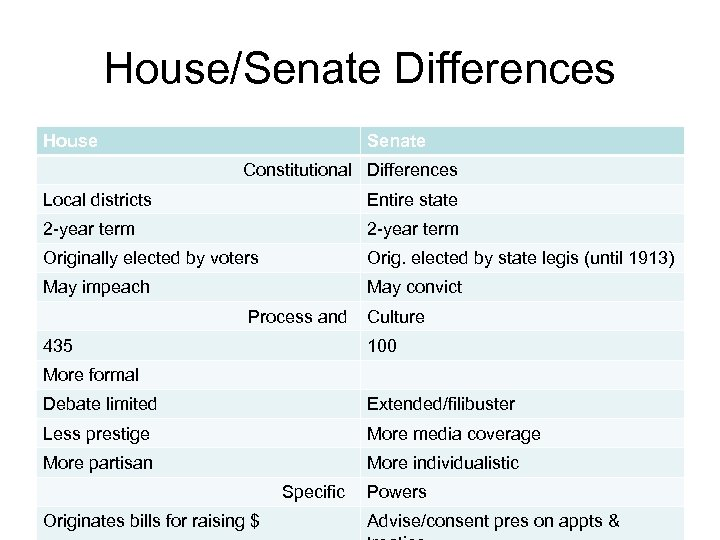 House/Senate Differences House Senate Constitutional Differences Local districts Entire state 2 -year term Originally