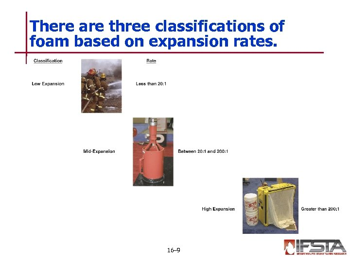 There are three classifications of foam based on expansion rates. 16– 9