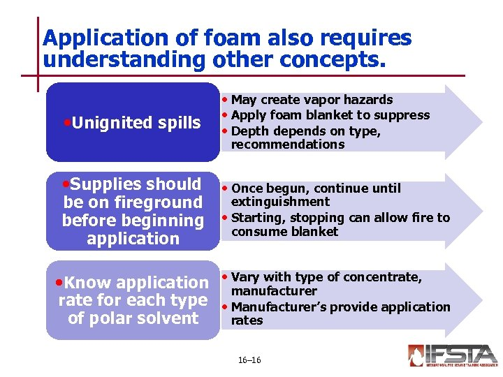Application of foam also requires understanding other concepts. • Unignited spills • May create