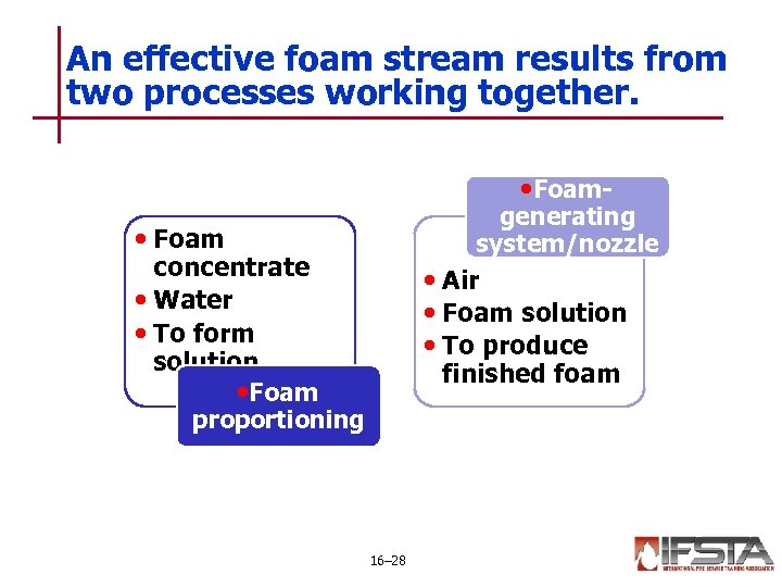 An effective foam stream results from two processes working together. • Foam- generating system/nozzle
