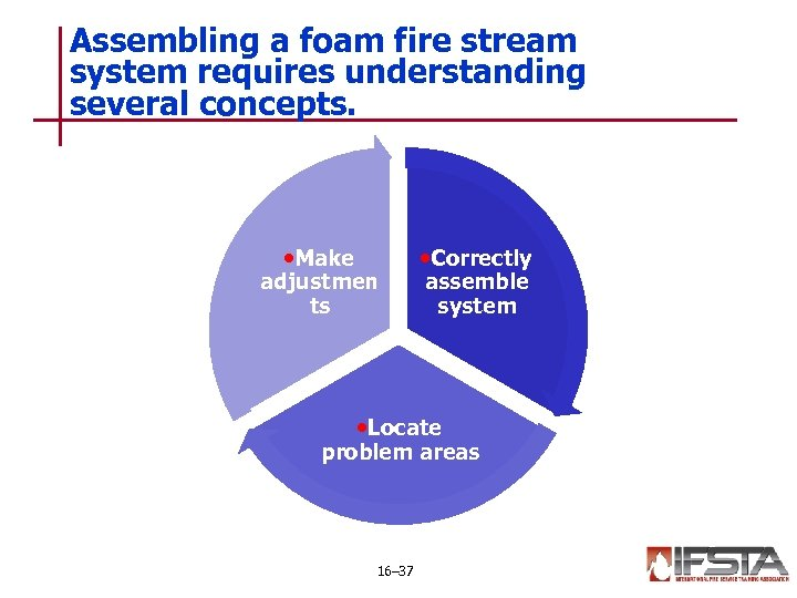 Assembling a foam fire stream system requires understanding several concepts. • Make adjustmen ts