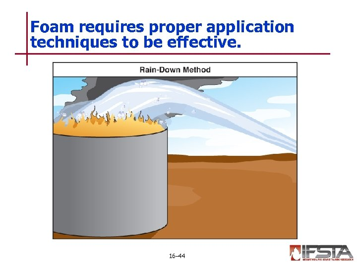 Foam requires proper application techniques to be effective. 16– 44