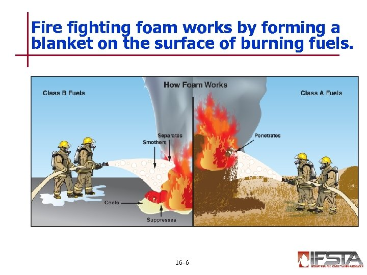Fire fighting foam works by forming a blanket on the surface of burning fuels.