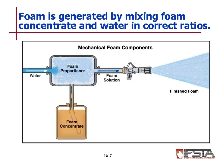 Foam is generated by mixing foam concentrate and water in correct ratios. 16– 7