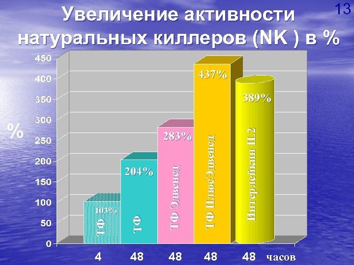 13 Увеличение активности натуральных киллеров (NK ) в % 437% % ТФ ТФ ТФ