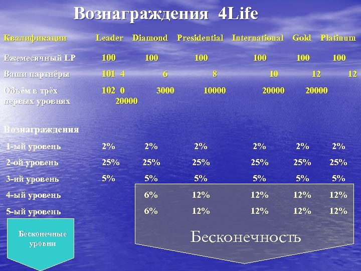 Вознаграждения 4 Life Квалификации Leader Diamond Presidential International Gold Platinum Ежемесячный LP 100 Ваши