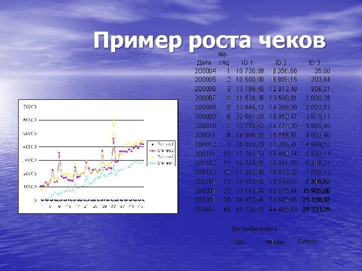 Пример роста чеков