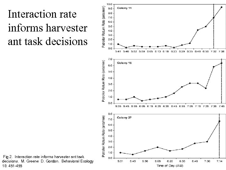 Interaction rate informs harvester ant task decisions Fig 2. Interaction rate informs harvester ant