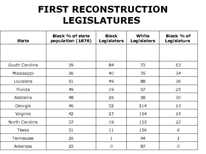 FIRST RECONSTRUCTION LEGISLATURES Black % of state population (1870) Black Legislators White Legislators Black