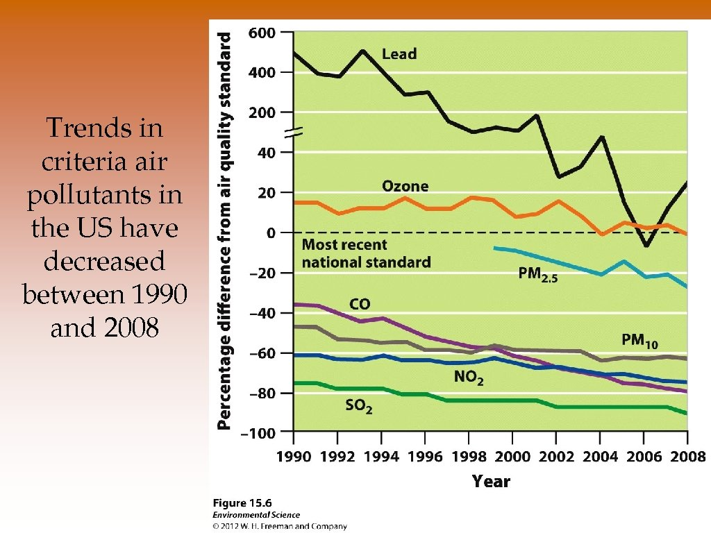 Trends in criteria air pollutants in the US have decreased between 1990 and 2008