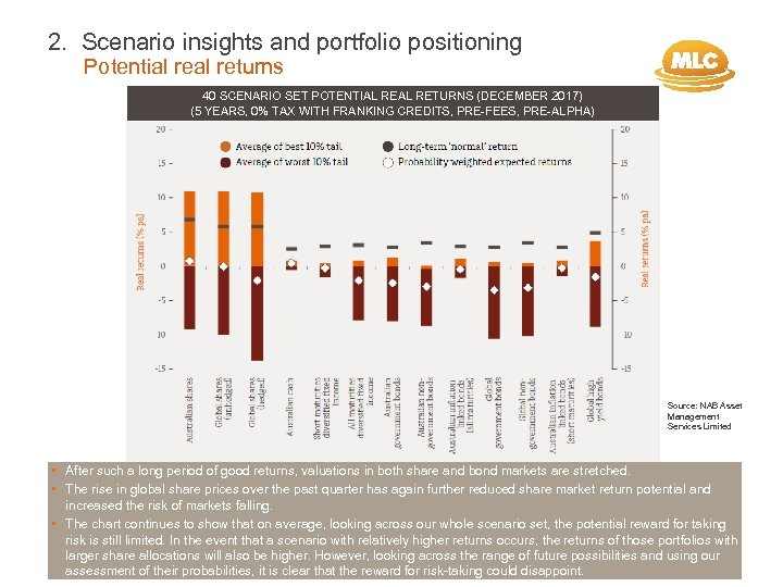 2. Scenario insights and portfolio positioning Potential returns 40 SCENARIO SET POTENTIAL RETURNS (DECEMBER