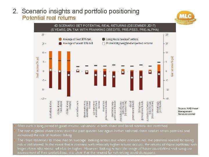 2. Scenario insights and portfolio positioning Potential returns 40 SCENARIO SET POTENTIAL RETURNS (DECEMBER