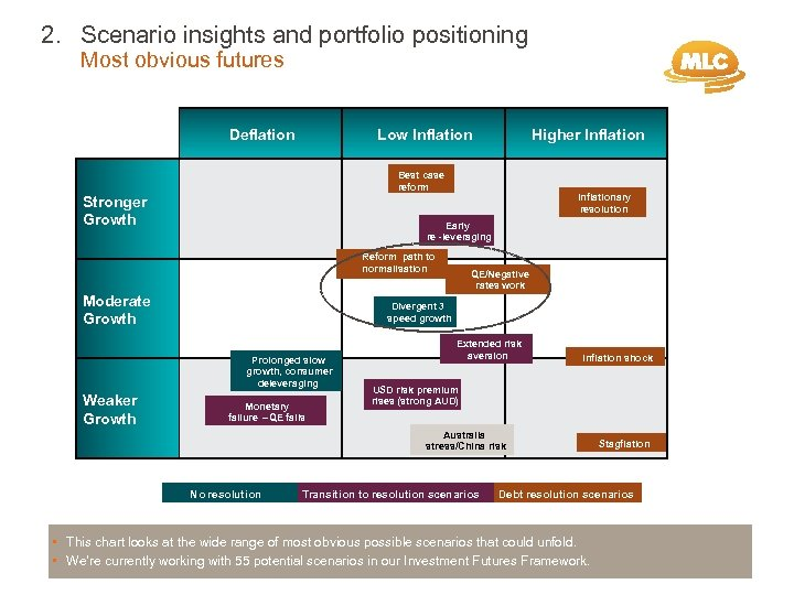 2. Scenario insights and portfolio positioning Most obvious futures Deflation Low Inflation Higher Inflation