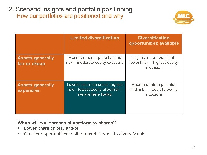 2. Scenario insights and portfolio positioning How our portfolios are positioned and why Limited