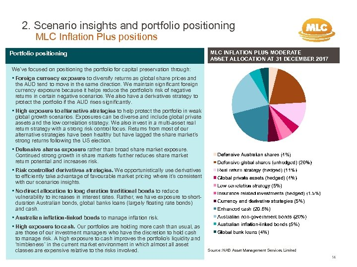 2. Scenario insights and portfolio positioning MLC Inflation Plus positions Portfolio positioning MLC INFLATION