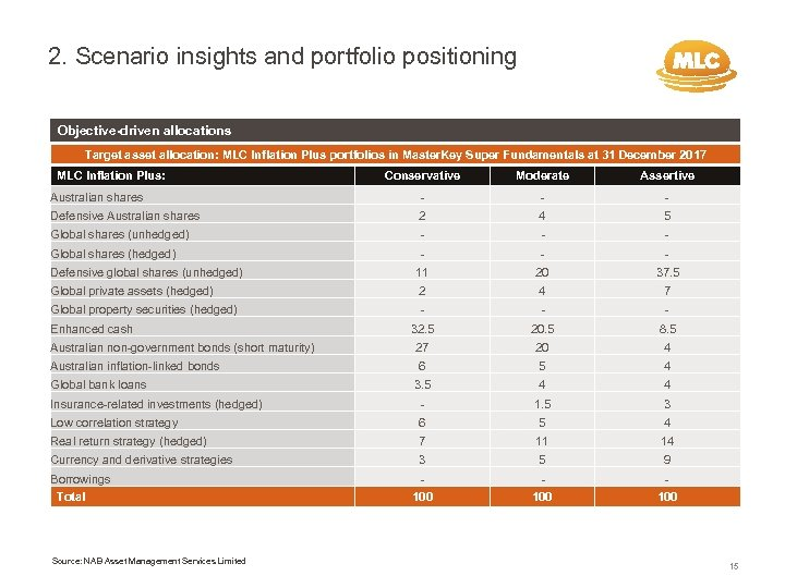 2. Scenario insights and portfolio positioning Objective-driven allocations Target asset allocation: MLC Inflation Plus