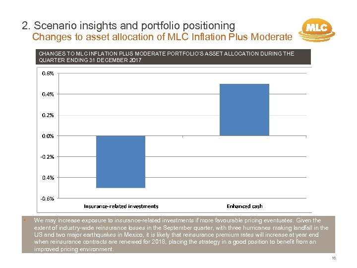 2. Scenario insights and portfolio positioning Changes to asset allocation of MLC Inflation Plus