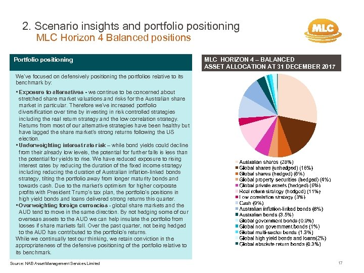 2. Scenario insights and portfolio positioning MLC Horizon 4 Balanced positions Portfolio positioning MLC