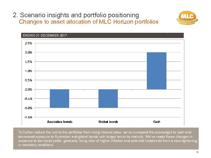 2. Scenario insights and portfolio positioning Changes to asset allocation of MLC Horizon portfolios