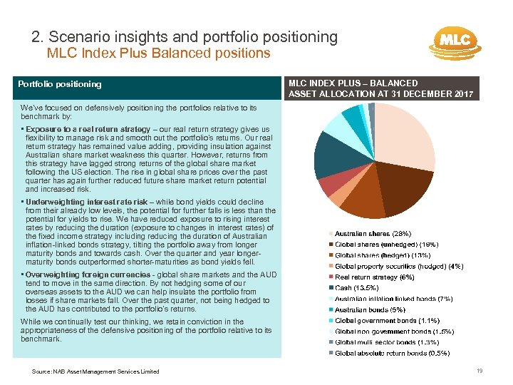 2. Scenario insights and portfolio positioning MLC Index Plus Balanced positions Portfolio positioning MLC