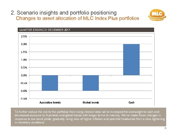 2. Scenario insights and portfolio positioning Changes to asset allocation of MLC Index Plus