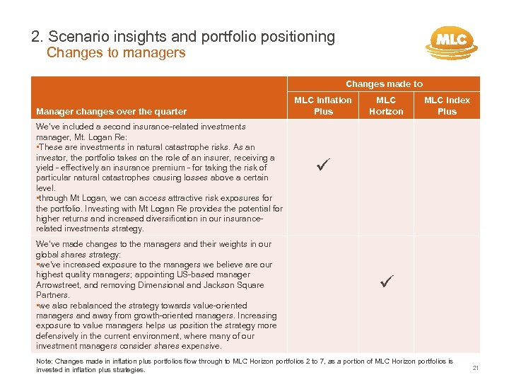 2. Scenario insights and portfolio positioning Changes to managers Changes made to Manager changes