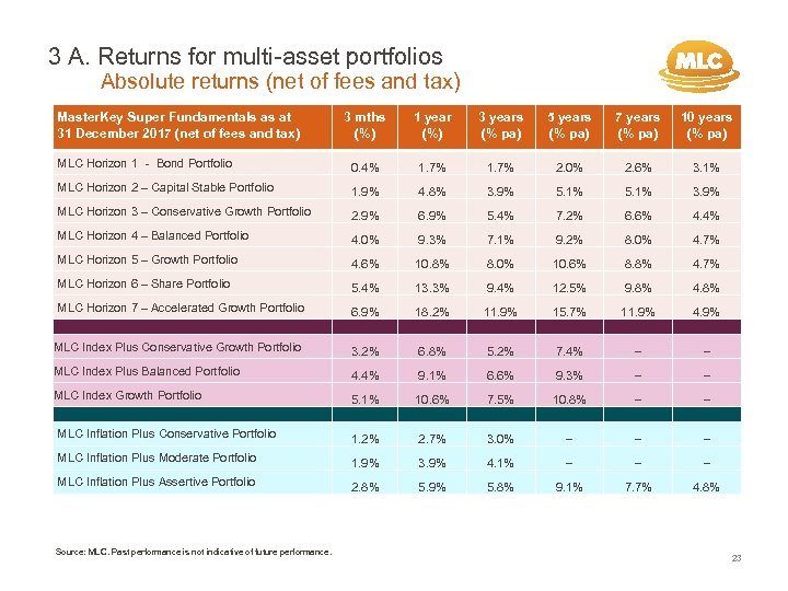 3 A. Returns for multi-asset portfolios Absolute returns (net of fees and tax) Master.