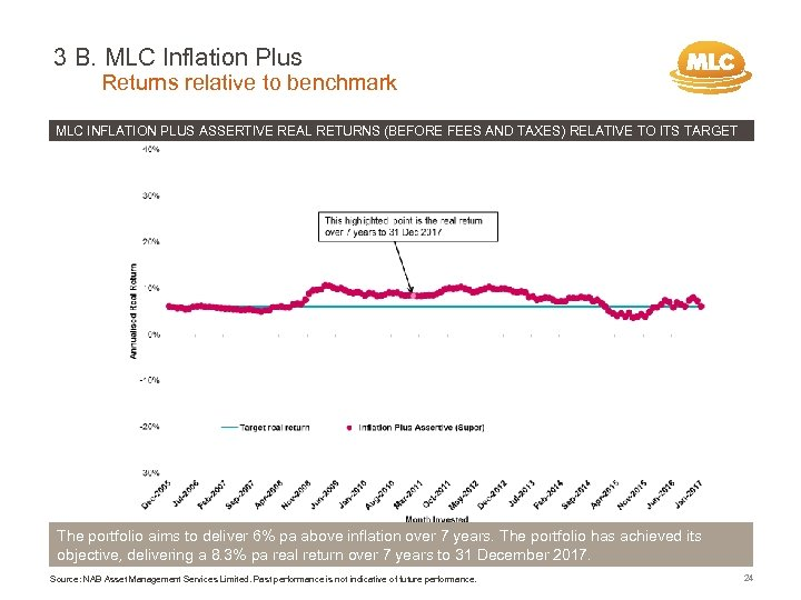 3 B. MLC Inflation Plus Returns relative to benchmark MLC INFLATION PLUS ASSERTIVE REAL