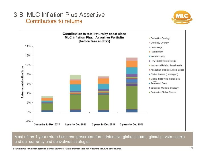 3 B. MLC Inflation Plus Assertive Contributors to returns Most of the 1 year