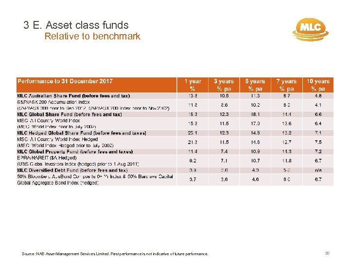3 E. Asset class funds Relative to benchmark Source: NAB Asset Management Services Limited.