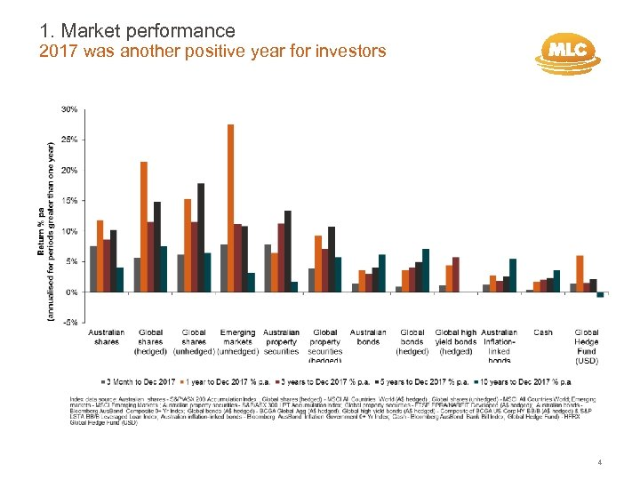 1. Market performance 2017 was another positive year for investors 4