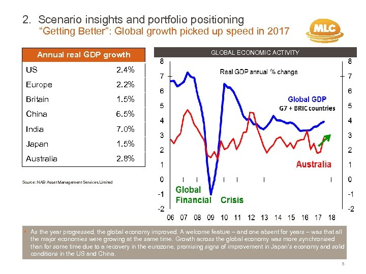 "2. Scenario insights and portfolio positioning ""Getting Better"": Global growth picked up speed in"