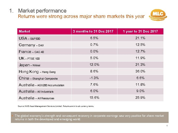 1. Market performance Returns were strong across major share markets this year Market 3