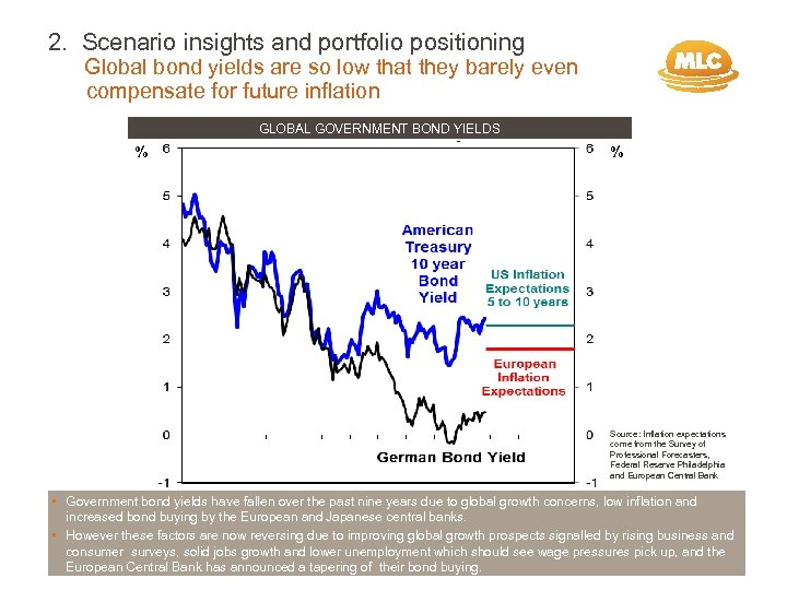 2. Scenario insights and portfolio positioning Global bond yields are so low that they