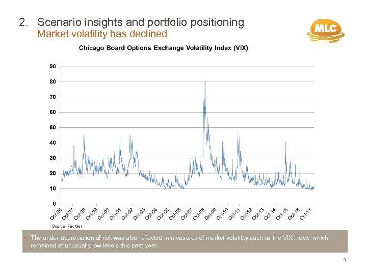 2. Scenario insights and portfolio positioning Market volatility has declined Source: Fact. Set •